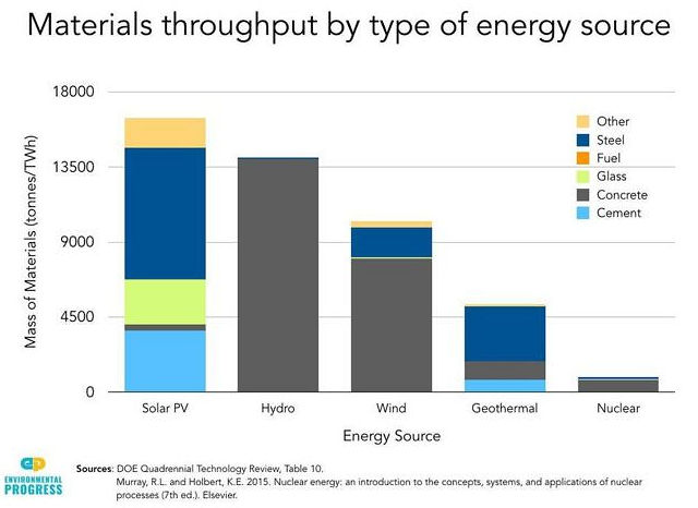 Materials throughput by type of energy source
