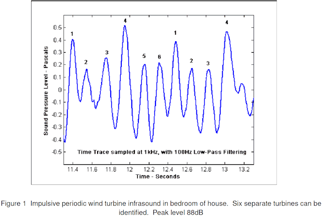 Impulsive periodic wind turbine infrasound in bedroom of house. Six separate turbines can be identified. Peak level 88dB
